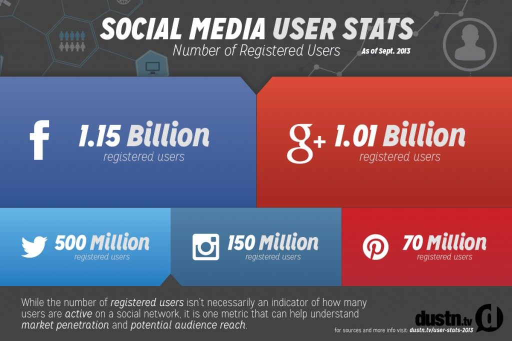 social-media-user-stats-2014