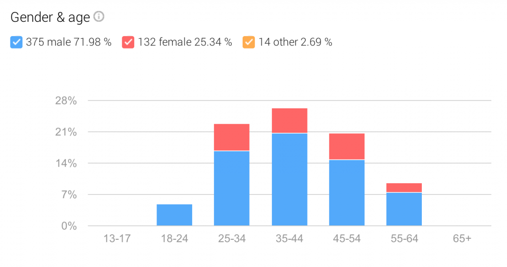 google-plus-audience