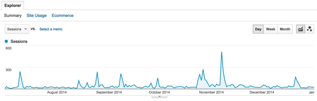 referral-traffic-spikes