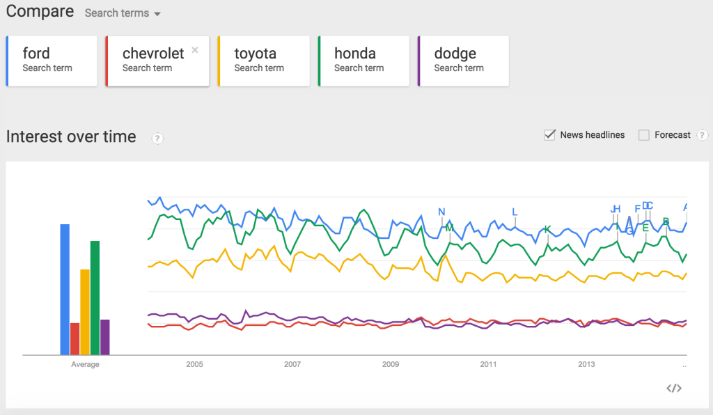 most-searched-auto-brands-google