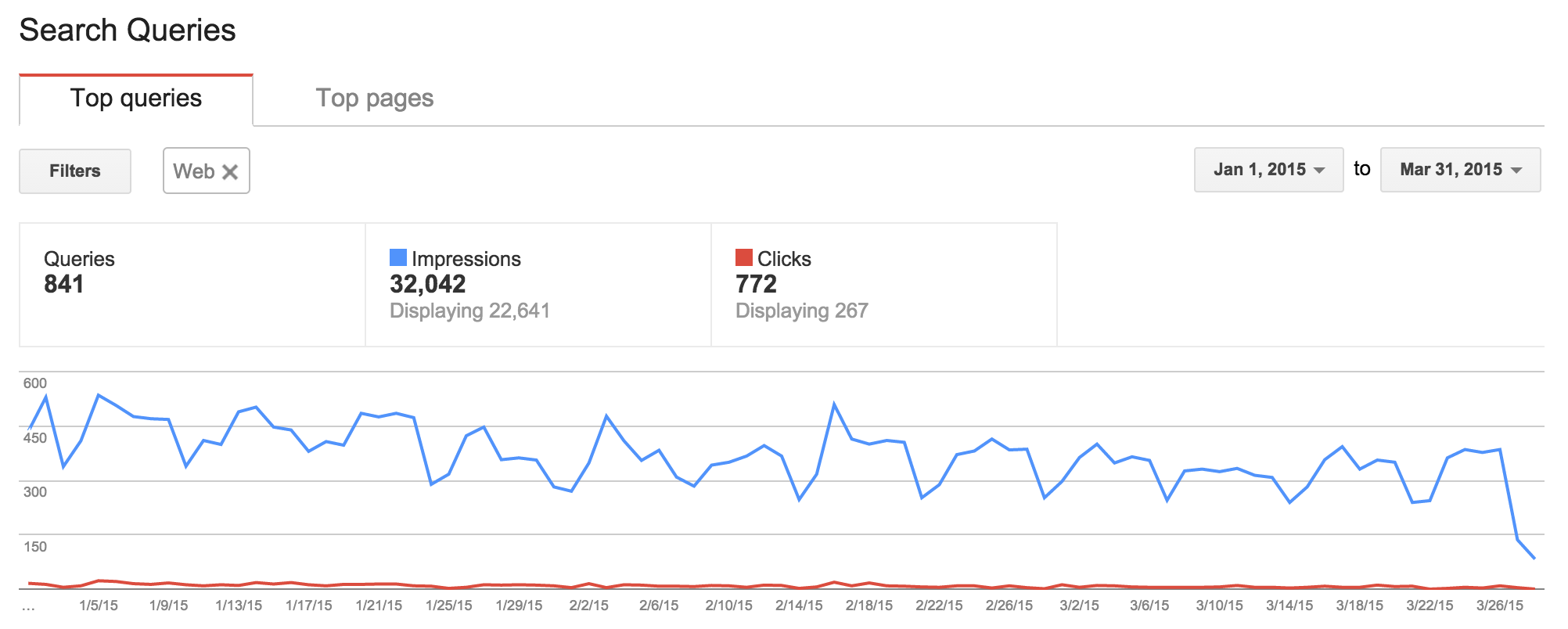 march-2015-google-algorithm-update