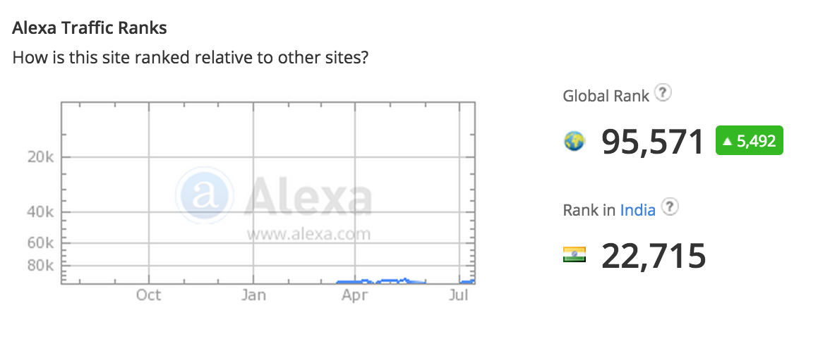 alexa-search-traffic-ranking