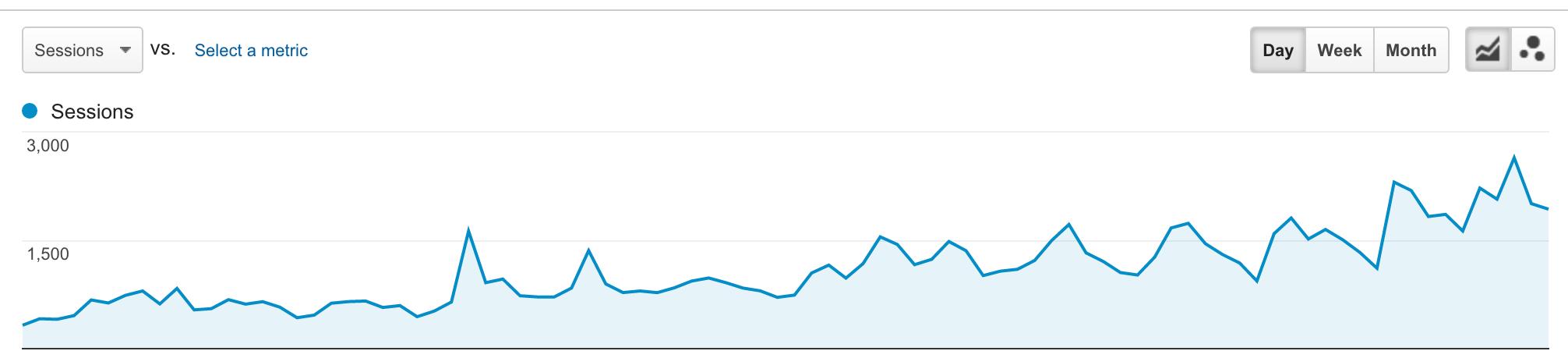 google-analytics-client-chart