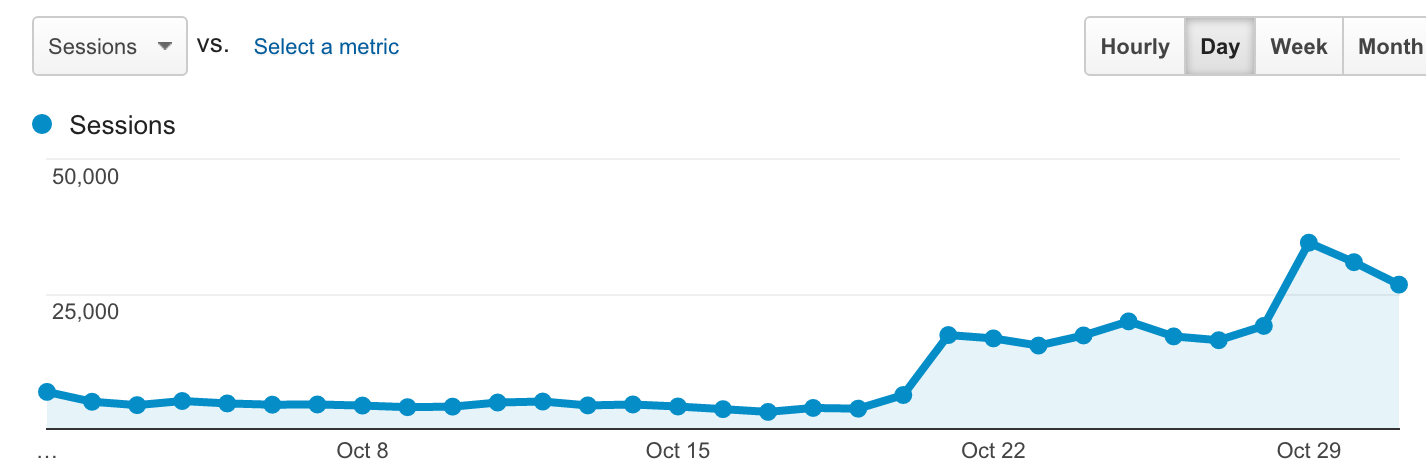 google-penguin-algorithm-traffic-jump