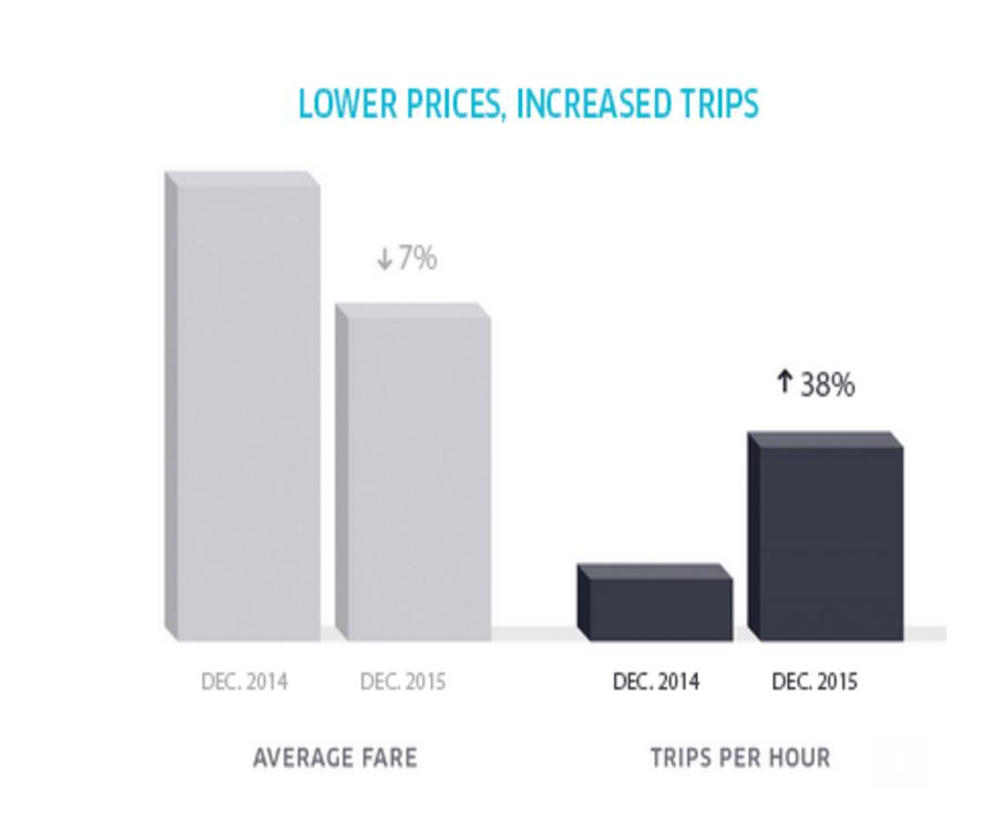 uber-fares-down-december-2015