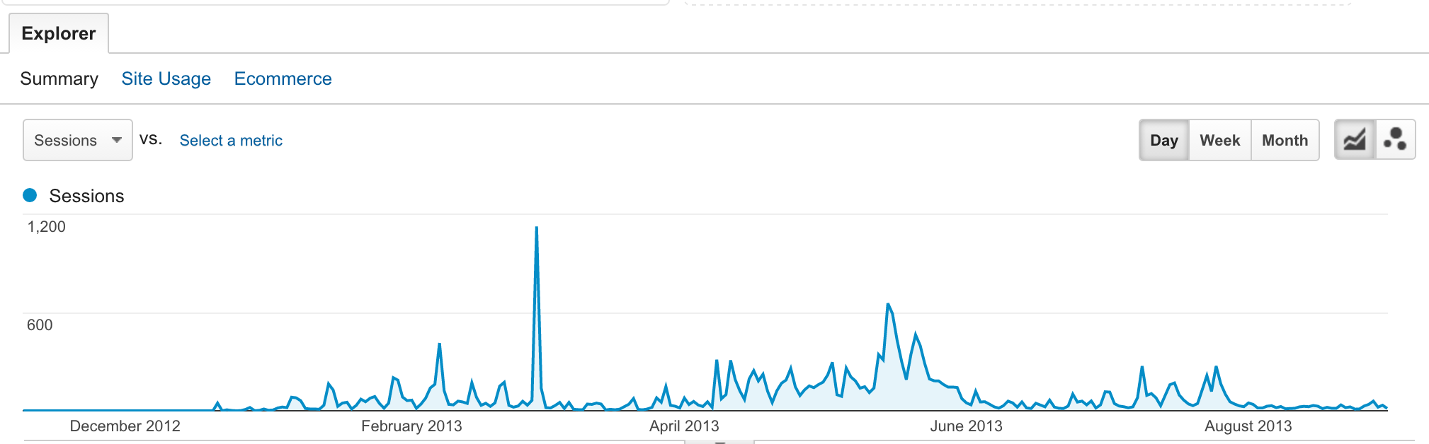 google-plus-referral-traffic-disappears