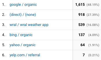 How to View App Traffic to a Website in Google Analytics